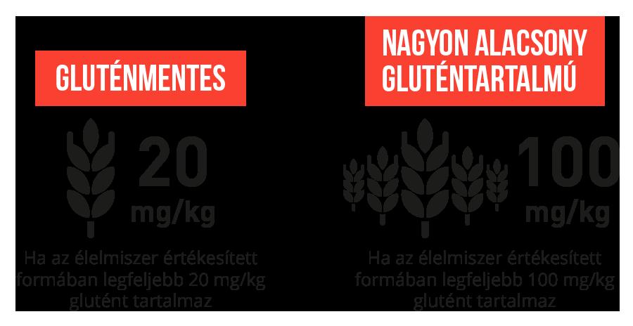 Élelmiszerek gluténtartalma ábra